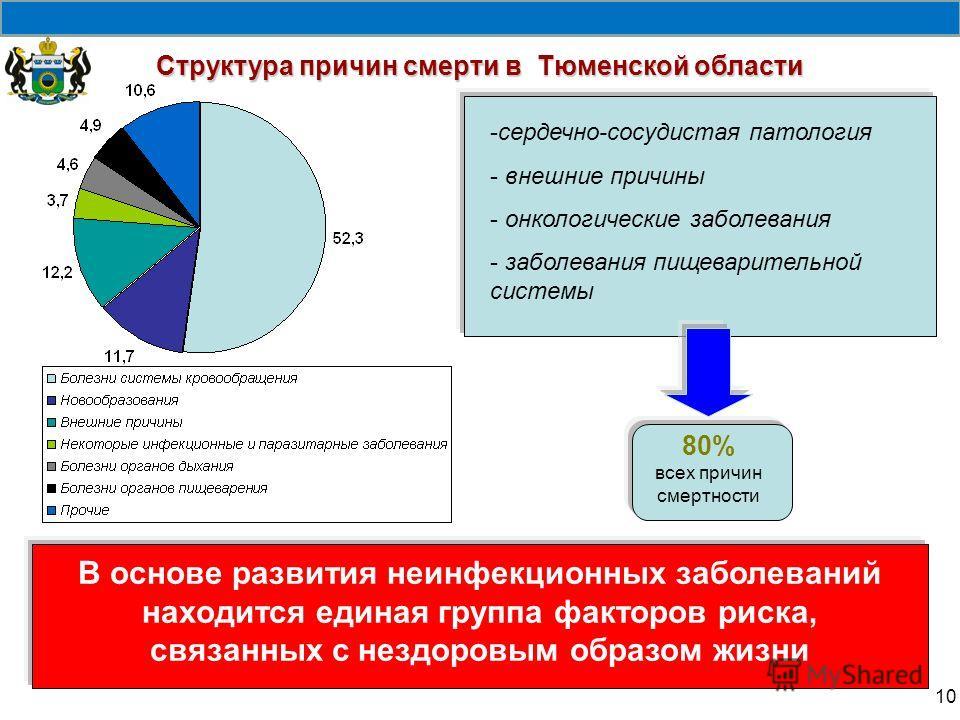 Структура причин смерти в Тюменской области 10 -сердечно-сосудистая патология - внешние причины - онкологические заболевания - заболевания пищеварительной системы 80% всех причин смертности В основе развития неинфекционных заболеваний находится едина