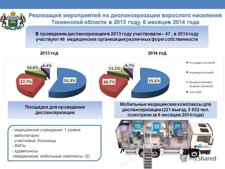 Реализация мероприятий по диспансеризации взрослого населения Тюменской области в 2013 году, 6 месяцев 2014 года В проведении диспансеризации в 2013 году участвовали – 47, в 2014 году участвуют 46 медицинских организаций различных форм собственности