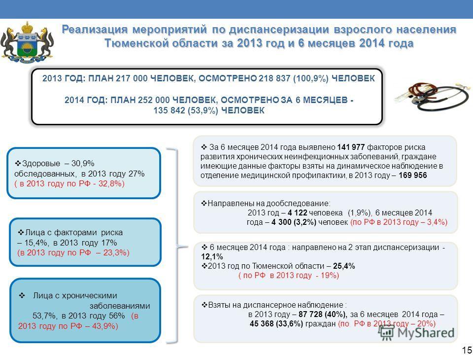 Реализация мероприятий по диспансеризации взрослого населения Тюменской области за 2013 год и 6 месяцев 2014 года 2013 ГОД: ПЛАН 217 000 ЧЕЛОВЕК, ОСМОТРЕНО 218 837 (100,9%) ЧЕЛОВЕК 2014 ГОД: ПЛАН 252 000 ЧЕЛОВЕК, ОСМОТРЕНО ЗА 6 МЕСЯЦЕВ - 135 842 (53,