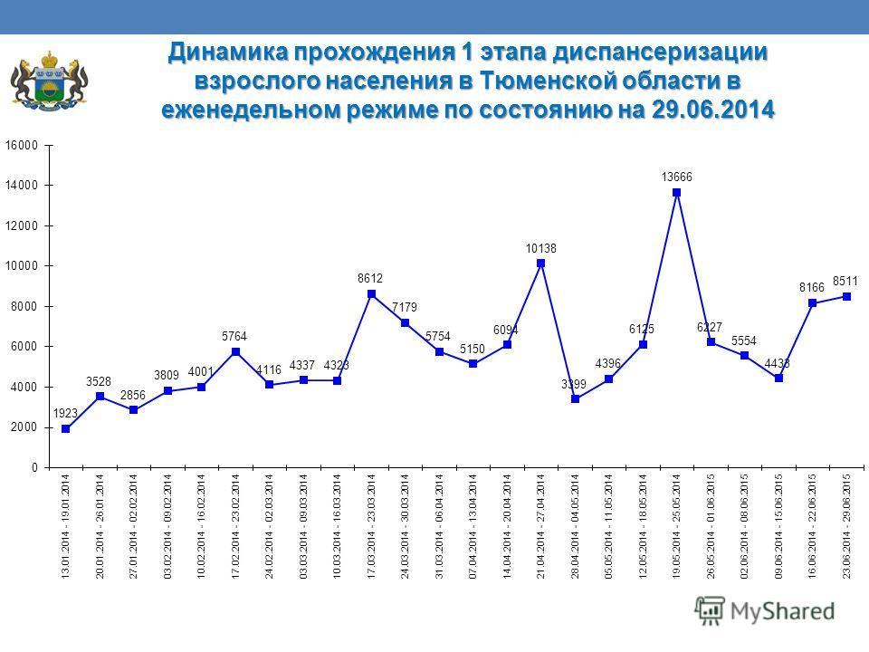 Динамика прохождения 1 этапа диспансеризации взрослого населения в Тюменской области в еженедельном режиме по состоянию на 29.06.2014