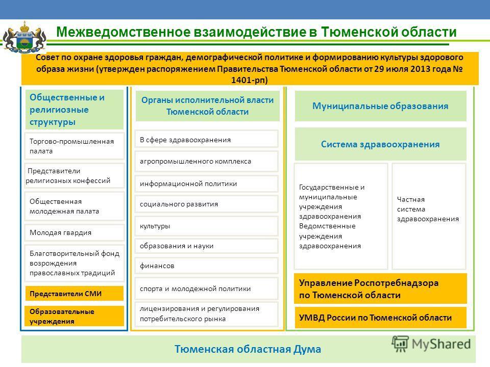 Межведомственное взаимодействие в Тюменской области Государственные и муниципальные учреждения здравоохранения Ведомственные учреждения здравоохранения лицензирования и регулирования потребительского рынка информационной политики социального развития