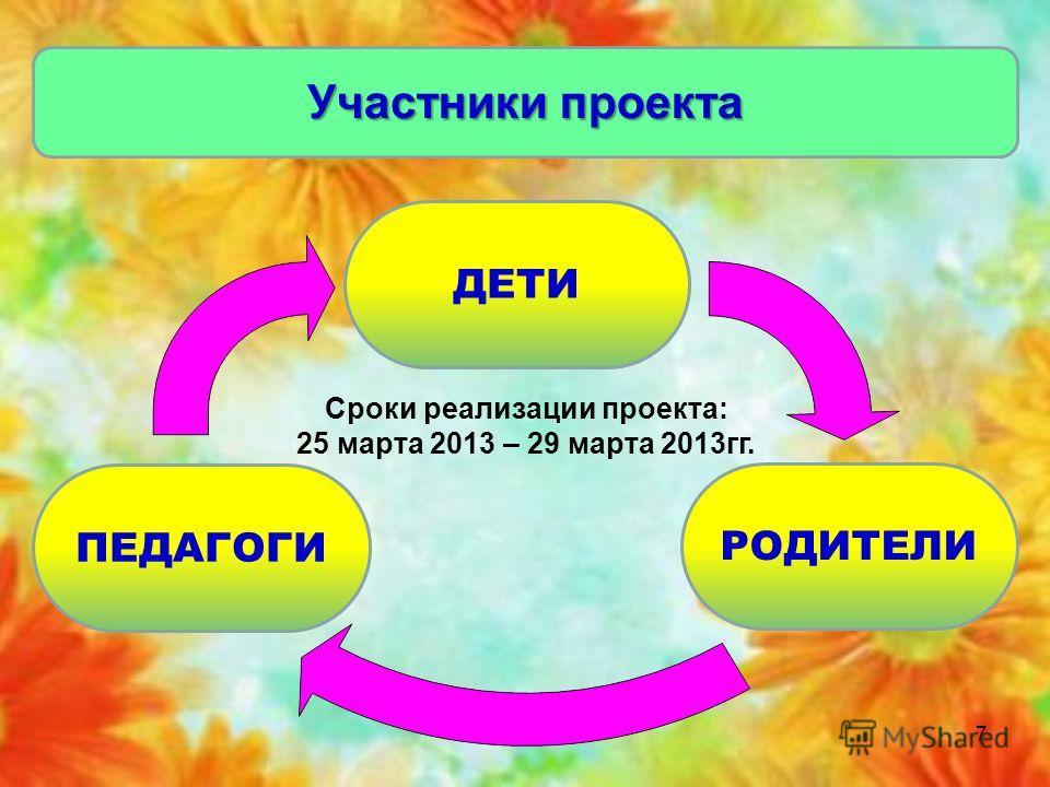 7 Участники проекта ПЕДАГОГИ ДЕТИ РОДИТЕЛИ Сроки реализации проекта: 25 марта 2013 – 29 марта 2013 гг.