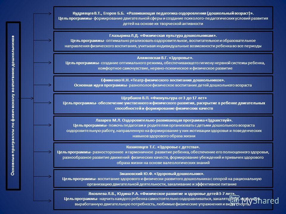 Кудрявцев В.Т., Егоров Б.Б. «Развивающая педагогика оздоровления (дошкольный возраст)». Цель программы- формирование двигательной сферы и создание психолого-педагогических условий развития детей на основе их творческой активности Глазырина Л.Д. «Физи