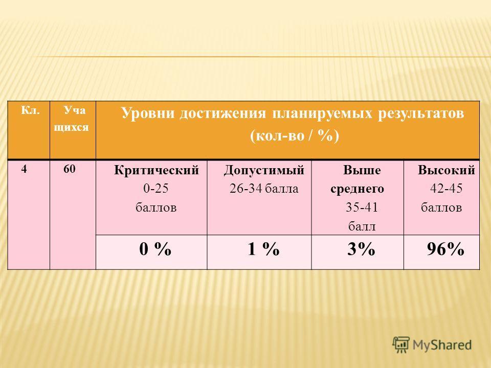 Кл. Уча щихся Уровни достижения планируемых результатов (кол-во / %) 460 Критический 0-25 баллов Допустимый 26-34 балла Выше среднего 35-41 балл Высокий 42-45 баллов 0 %1 %3%96%