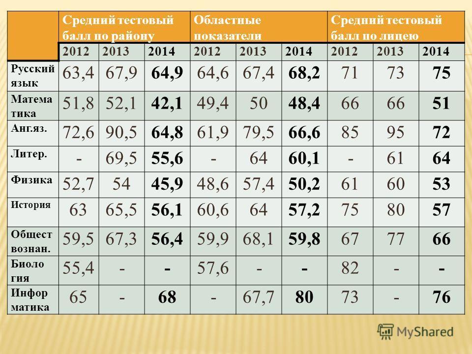 Средний тестовый балл по району Областные показатели Средний тестовый балл по лицею 201220132014201220132014201220132014 Русский язык 63,467,964,964,667,468,2717375 Матема тика 51,852,142,149,45048,466 51 Анг.яз. 72,690,564,861,979,566,6859572 Литер.