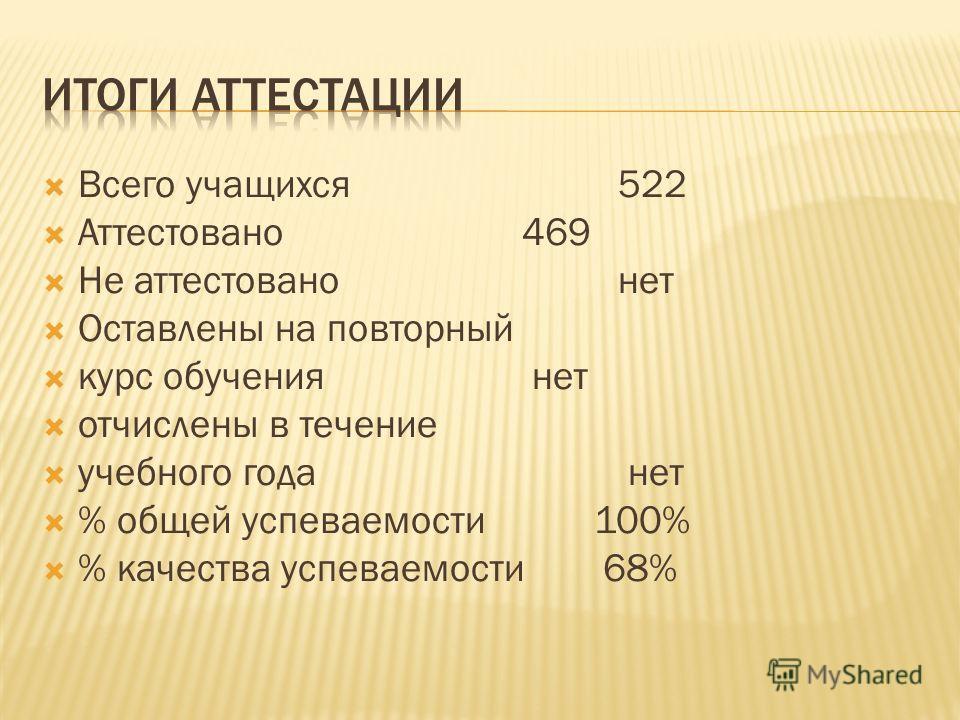 Всего учащихся 522 Аттестовано 469 Не аттестован нет Оставлены на повторный курс обучения нет отчислены в течение учебного года нет % общей успеваемости 100% % качества успеваемости 68%