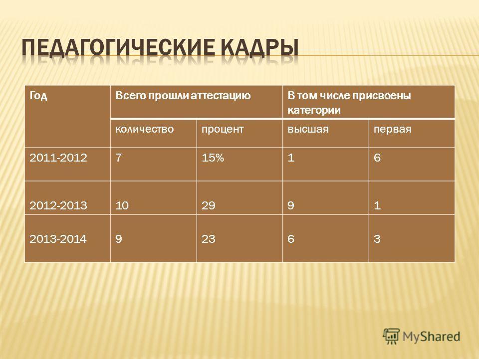 Год Всего прошли аттестациюВ том числе присвоены категории количествопроцентвысшаяпервая 2011-2012715%16 2012-2013102991 2013-20149232363