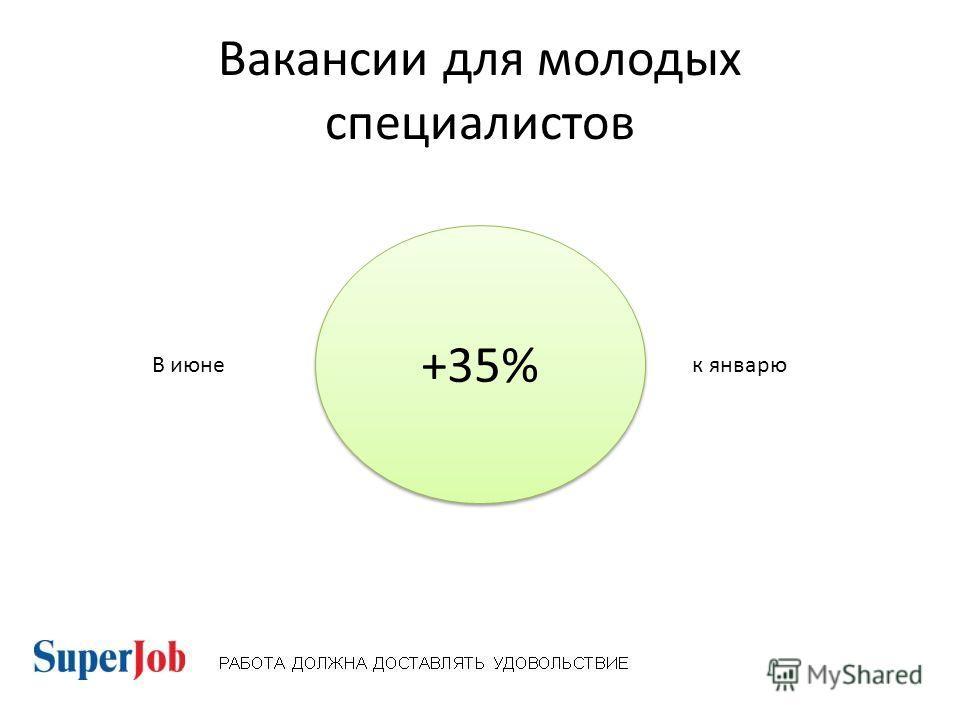Вакансии для молодых специалистов +35% В июне к январю