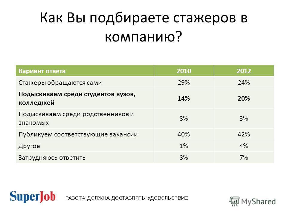 Как Вы подбираете стажеров в компанию? Вариант ответа 20102012 Стажеры обращаются сами 29%24% Подыскиваем среди студентов вузов, колледжей 14%20% Подыскиваем среди родственников и знакомых 8%3% Публикуем соответствующие вакансии 40%42% Другое 1%4% За