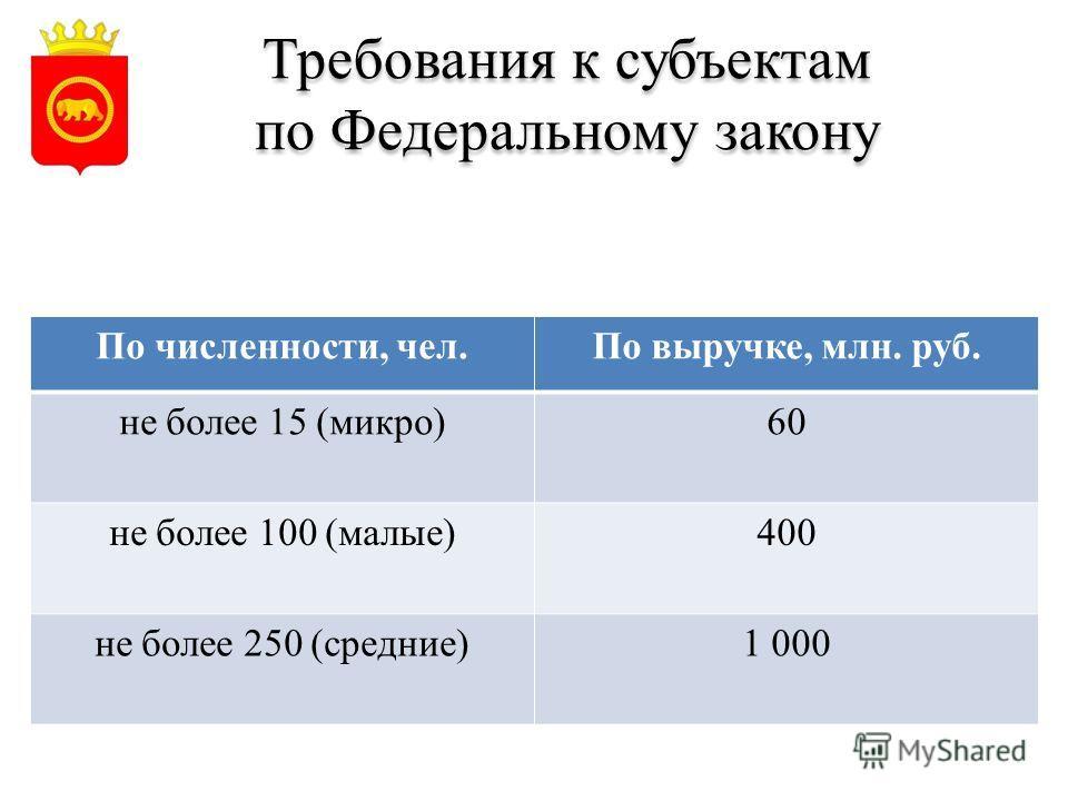 Требования к субъектам по Федеральному закону По численности, чел.По выручке, млн. руб. не более 15 (микро)60 не более 100 (малые)400 не более 250 (средние)1 000