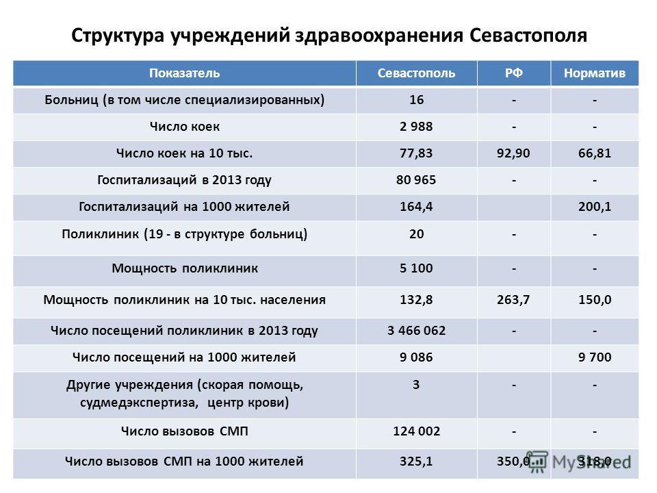 Структура учреждений здравоохранения Севастополя Показатель СевастопольРФНорматив Больниц (в том числе специализированных)16-- Число коек 2 988-- Число коек на 10 тыс.77,8392,9066,81 Госпитализаций в 2013 году 80 965-- Госпитализаций на 1000 жителей