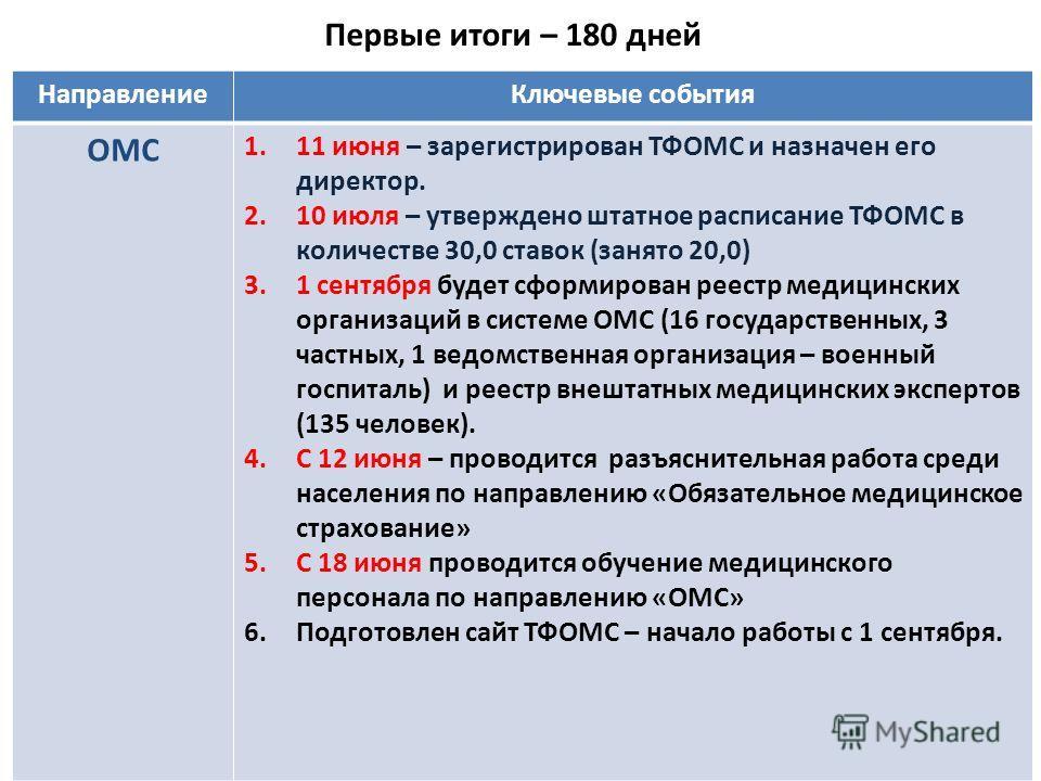 Первые итоги – 180 дней Направление Ключевые события ОМС 1.11 июня – зарегистрирован ТФОМС и назначен его директор. 2.10 июля – утверждено штатное расписание ТФОМС в количестве 30,0 ставок (занято 20,0) 3.1 сентября будет сформирован реестр медицинск