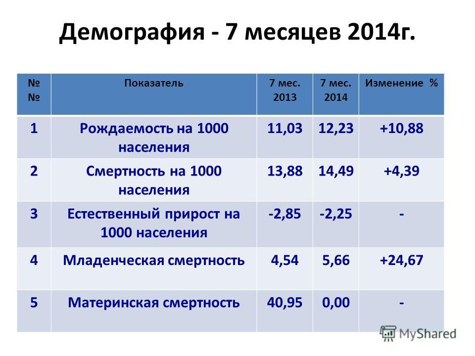 Демография - 7 месяцев 2014 г. Показатель 7 мес. 2013 7 мес. 2014 Изменение % 1Рождаемость на 1000 населения 11,0312,23+10,88 2Смертность на 1000 населения 13,8814,49+4,39 3Естественный прирост на 1000 населения -2,85-2,25- 4Младенческая смертность 4