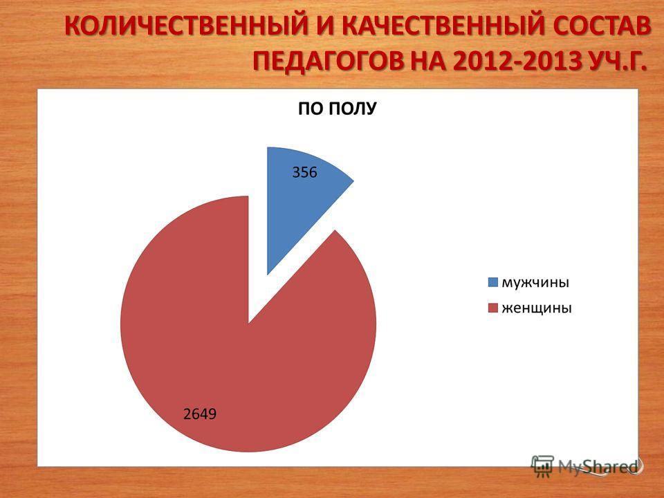 КОЛИЧЕСТВЕННЫЙ И КАЧЕСТВЕННЫЙ СОСТАВ ПЕДАГОГОВ НА 2012-2013 УЧ.Г.