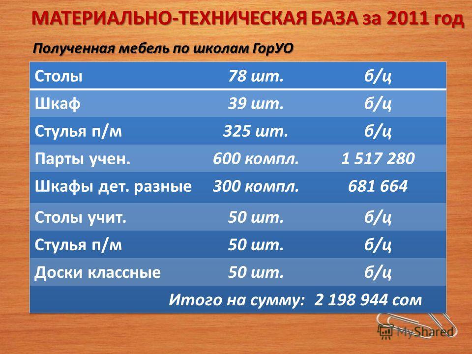 МАТЕРИАЛЬНО-ТЕХНИЧЕСКАЯ БАЗА за 2011 год Полученная мебель по школам ГорУО