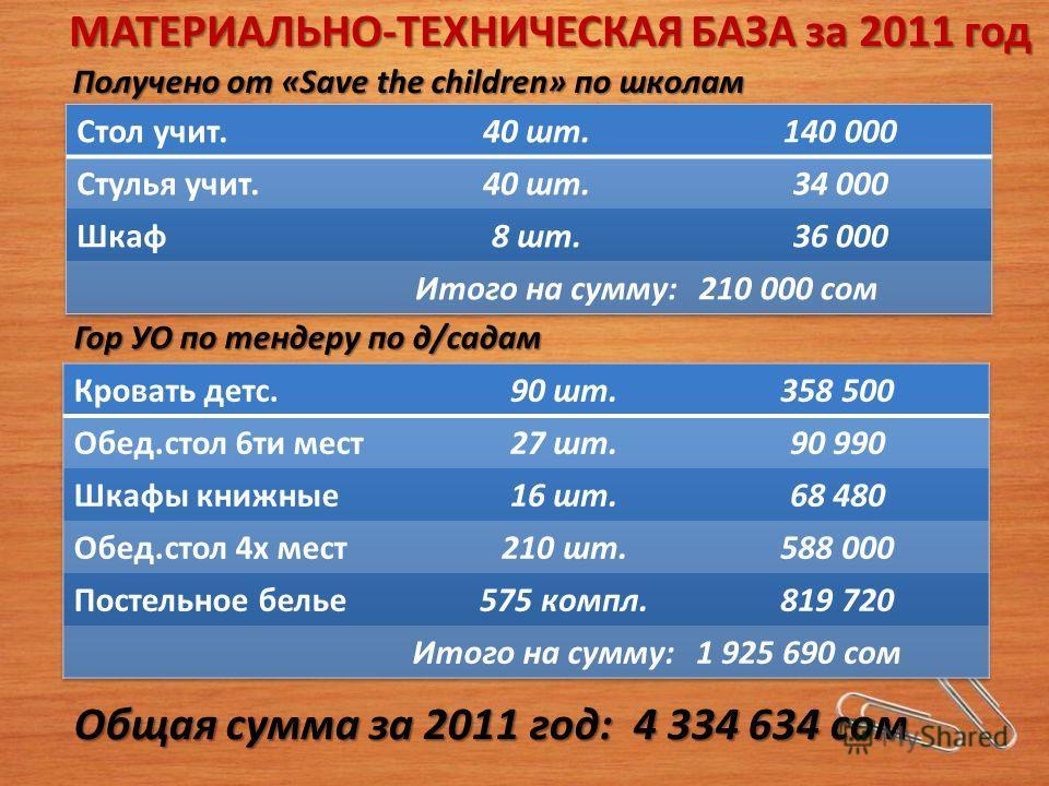 МАТЕРИАЛЬНО-ТЕХНИЧЕСКАЯ БАЗА за 2011 год Получено от «Save the children» по школам Гор УО по тендеру по д/садам Общая сумма за 2011 год: 4 334 634 сом