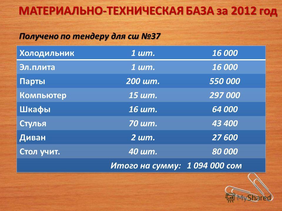 МАТЕРИАЛЬНО-ТЕХНИЧЕСКАЯ БАЗА за 2012 год Получено по тендеру для сша 37
