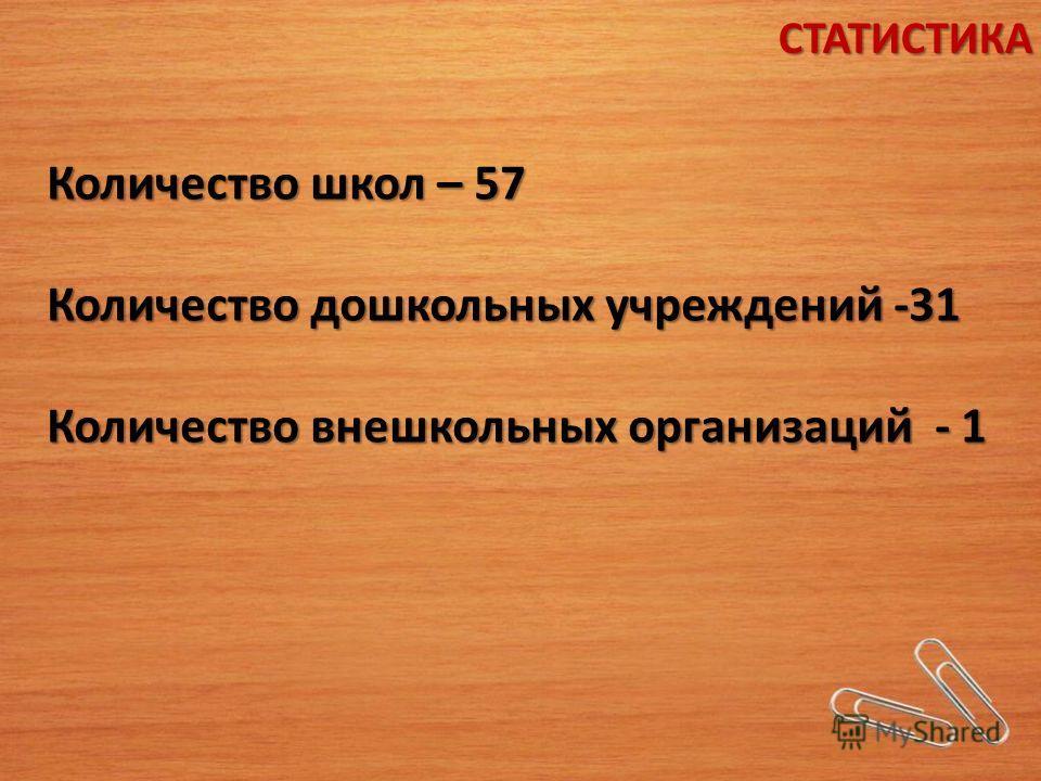 Количество школ – 57 Количество дошкольных учреждений -31 Количество внешкольных организаций - 1 СТАТИСТИКА