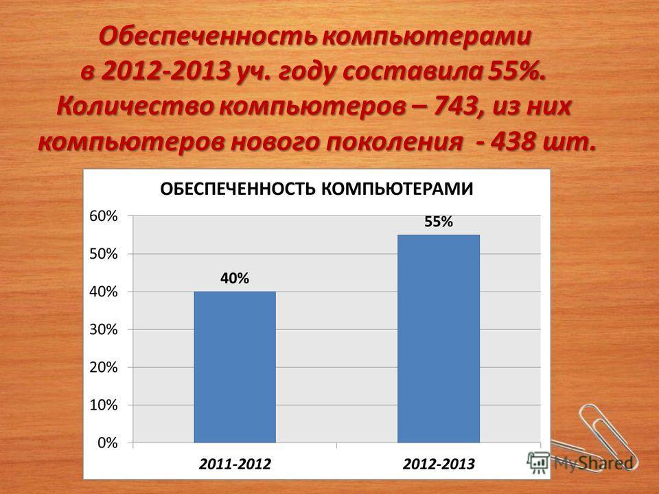 Обеспеченность компьютерами в 2012-2013 уч. году составила 55%. Количество компьютеров – 743, из них компьютеров нового поколения - 438 шт.