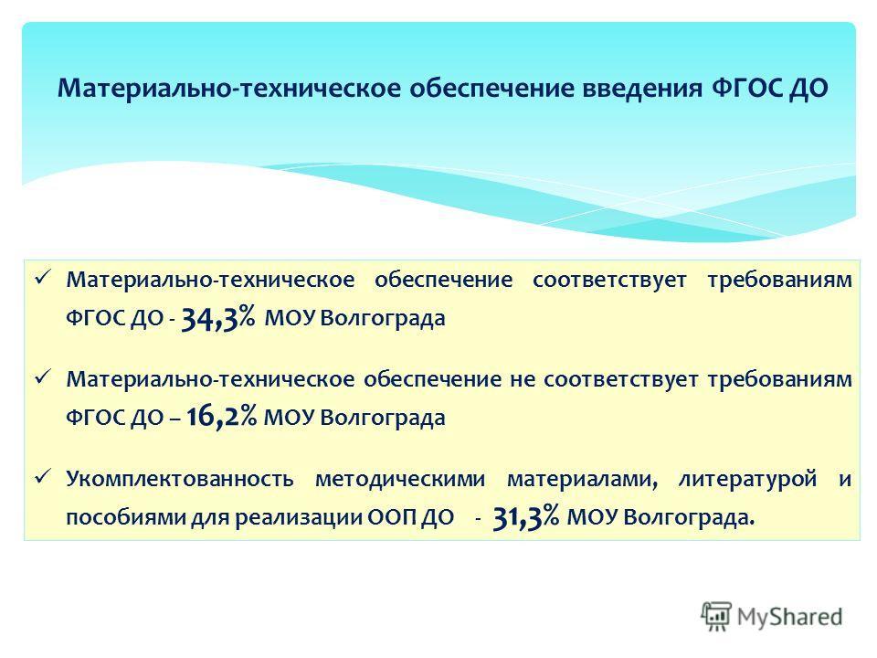 Материально-техническое обеспечение введения ФГОС ДО Материально-техническое обеспечение соответствует требованиям ФГОС ДО - 34,3% МОУ Волгограда Материально-техническое обеспечение не соответствует требованиям ФГОС ДО – 16,2% МОУ Волгограда Укомплек