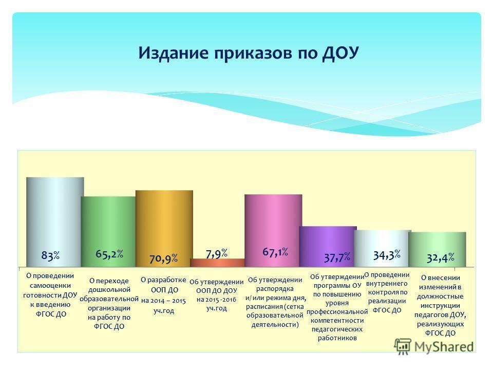 Издание приказов по ДОУ