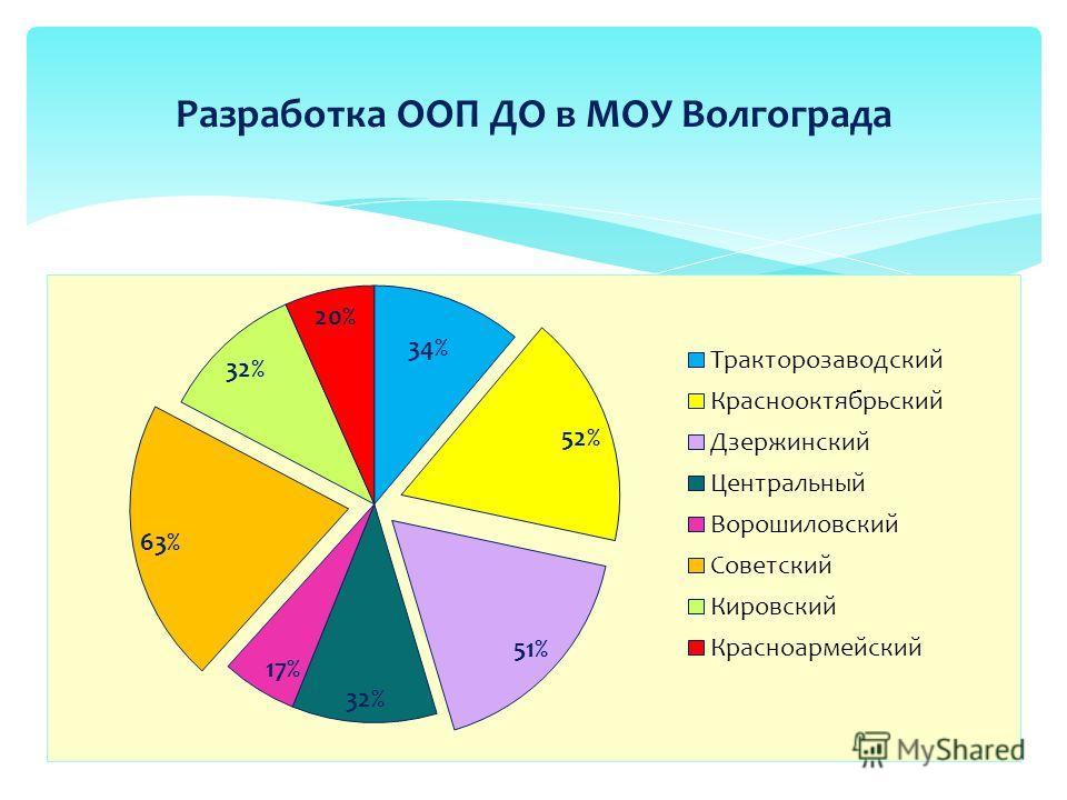 Разработка ООП ДО в МОУ Волгограда