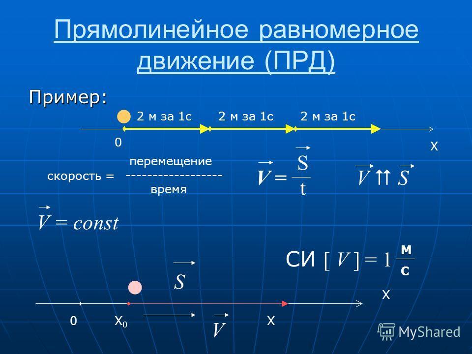 Прямолинейное равномерное движение (ПРД) Пример: X 2 м за 1 с скорость = перемещение ------------------ время V = StSt V S СИ [ V ] = 1 МСМС V = const 0X0X0 X X V S 0
