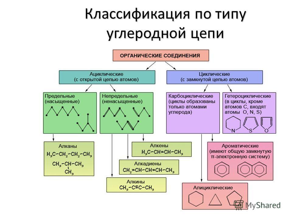 Классификация по типу углеродной цепи