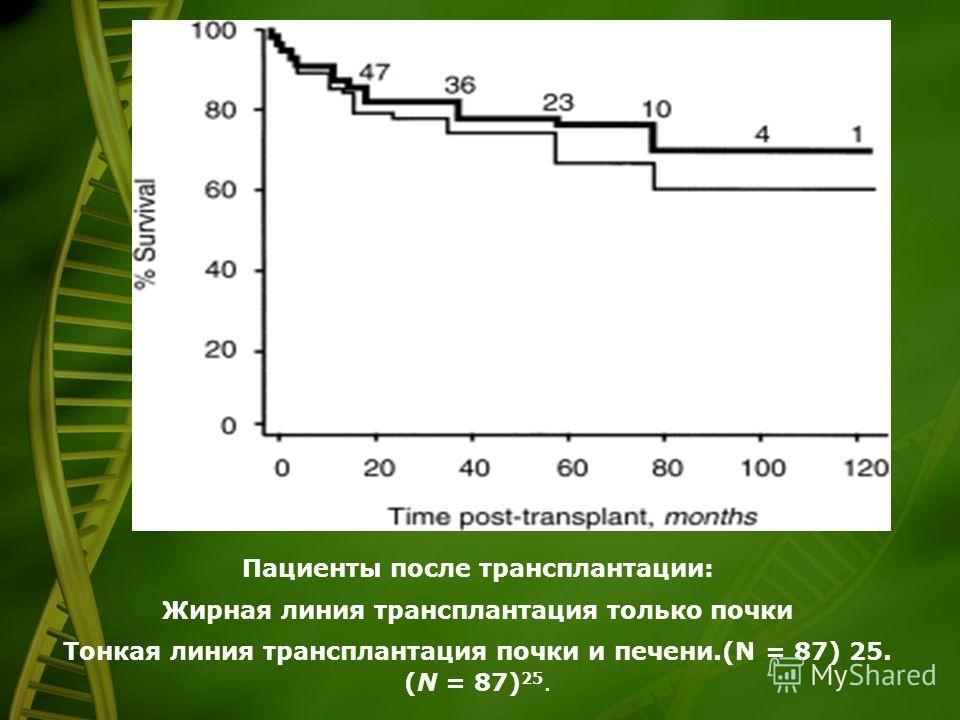 Пациенты после трансплантации: Жирная линия трансплантация только почки Тонкая линия трансплантация почки и печени.(N = 87) 25. (N = 87) 25.