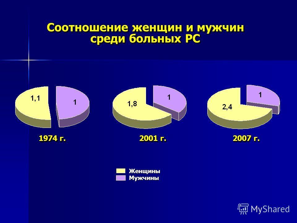 Соотношение женщин и мужчин среди больных РС 1974 г. 2001 г. 2007 г. Женщины Мужчины Женщины Мужчины