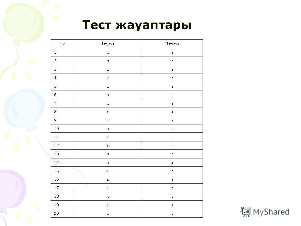 Тест жауаптары р/сІ нұсқаІІ нұсқа 1 вв 2 вс 3 а в 4 сс 5 а 6 вс 7 вв 8 а 9 са 10 вв 11 сс 12 а в 13 вс 14 ва 15 ас 16 а 17 а в 18 сс 19 а 20 вс