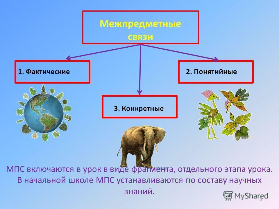 Межпредметные связи 1. Фактические 2. Понятийные 3. Конкретные МПС включаются в урок в виде фрагмента, отдельного этапа урока. В начальной школе МПС устанавливаются по составу научных знаний. 5