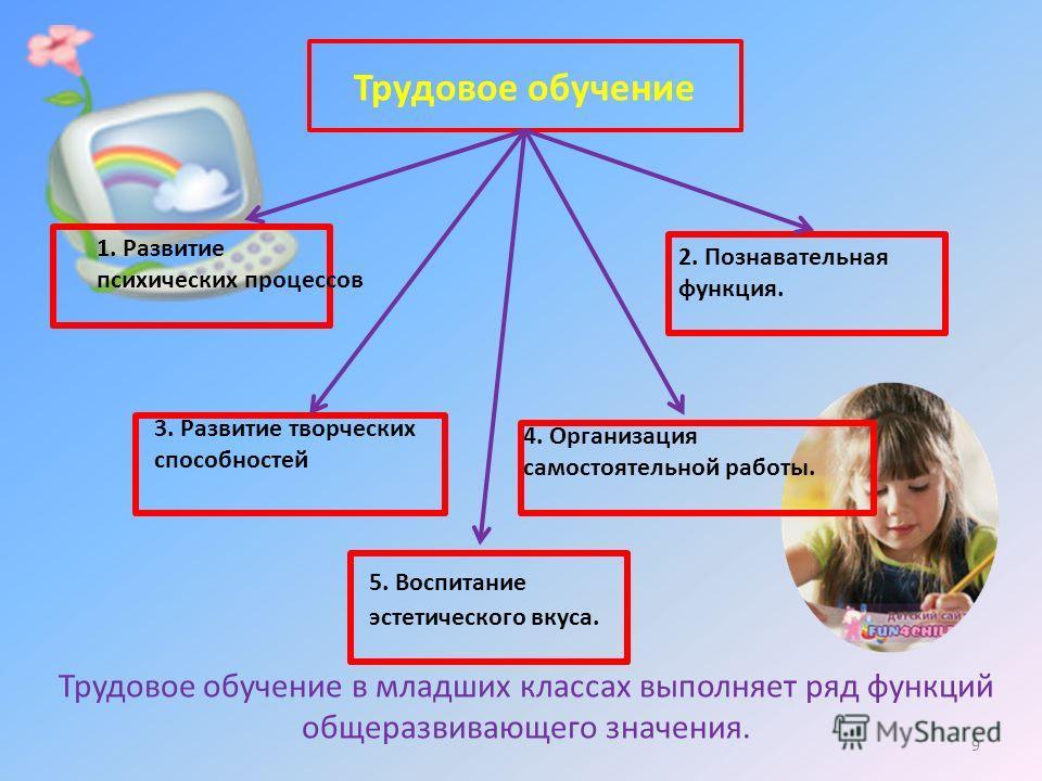 Трудовое обучение 1. Развитие психических процессов 2. Познавательная функция. 3. Развитие творческих способностей 4. Организация самостоятельной работы. Трудовое обучение в младших классах выполняет ряд функций общеразвивающего значения. 5. Воспитан