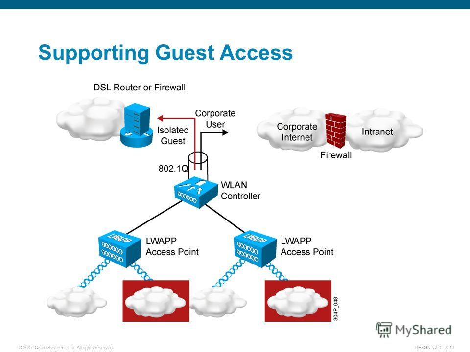 © 2007 Cisco Systems, Inc. All rights reserved.DESGN v2.08-10 Supporting Guest Access
