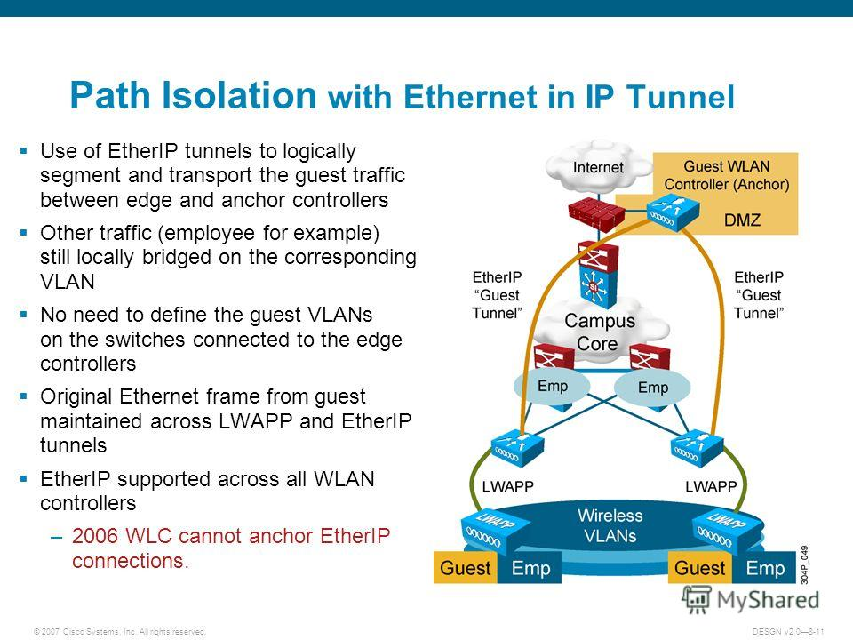 © 2007 Cisco Systems, Inc. All rights reserved.DESGN v2.08-11 Path Isolation with Ethernet in IP Tunnel Use of EtherIP tunnels to logically segment and transport the guest traffic between edge and anchor controllers Other traffic (employee for exampl