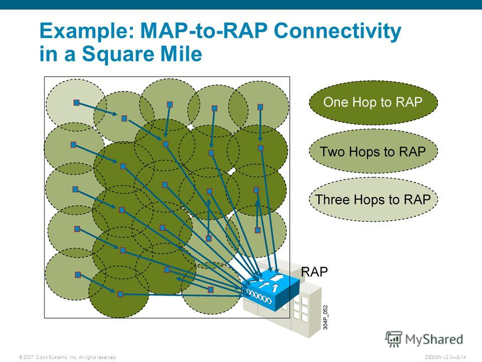 © 2007 Cisco Systems, Inc. All rights reserved.DESGN v2.08-14 Example: MAP-to-RAP Connectivity in a Square Mile