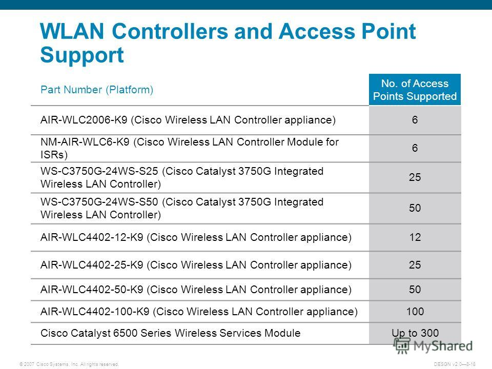 © 2007 Cisco Systems, Inc. All rights reserved.DESGN v2.08-18 WLAN Controllers and Access Point Support Part Number (Platform) No. of Access Points Supported AIR-WLC2006-K9 (Cisco Wireless LAN Controller appliance)6 NM-AIR-WLC6-K9 (Cisco Wireless LAN