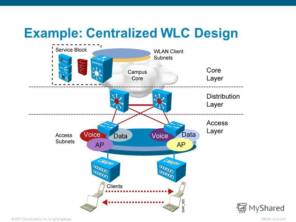 © 2007 Cisco Systems, Inc. All rights reserved.DESGN v2.08-21 Example: Centralized WLC Design