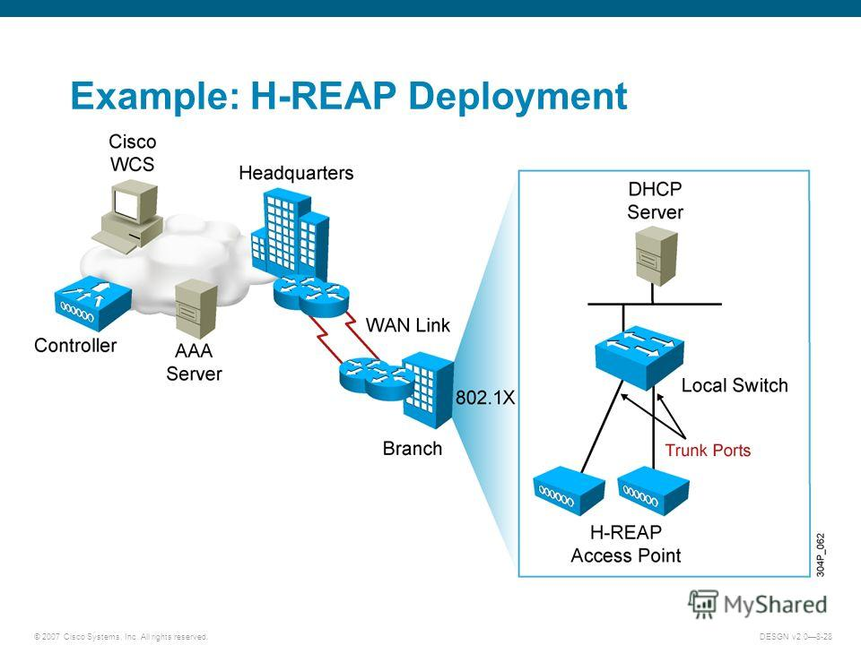 © 2007 Cisco Systems, Inc. All rights reserved.DESGN v2.08-28 Example: H-REAP Deployment