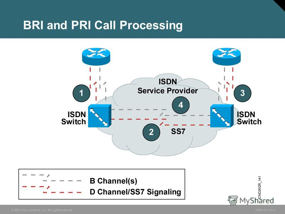 © 2006 Cisco Systems, Inc. All rights reserved. ICND v2.37-6 BRI and PRI Call Processing