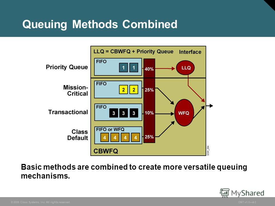 © 2006 Cisco Systems, Inc. All rights reserved.ONT v1.04-3 Queuing Methods Combined Basic methods are combined to create more versatile queuing mechanisms.