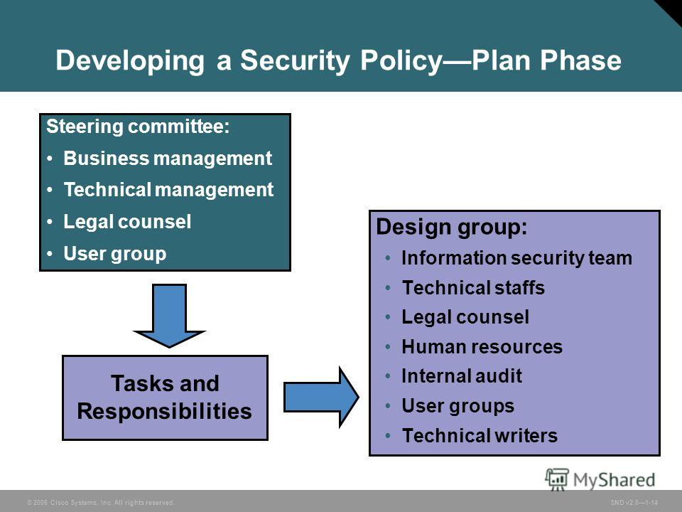 © 2006 Cisco Systems, Inc. All rights reserved. SND v2.01-14 Developing a Security PolicyPlan Phase Design group: Information security team Technical staffs Legal counsel Human resources Internal audit User groups Technical writers Steering committee