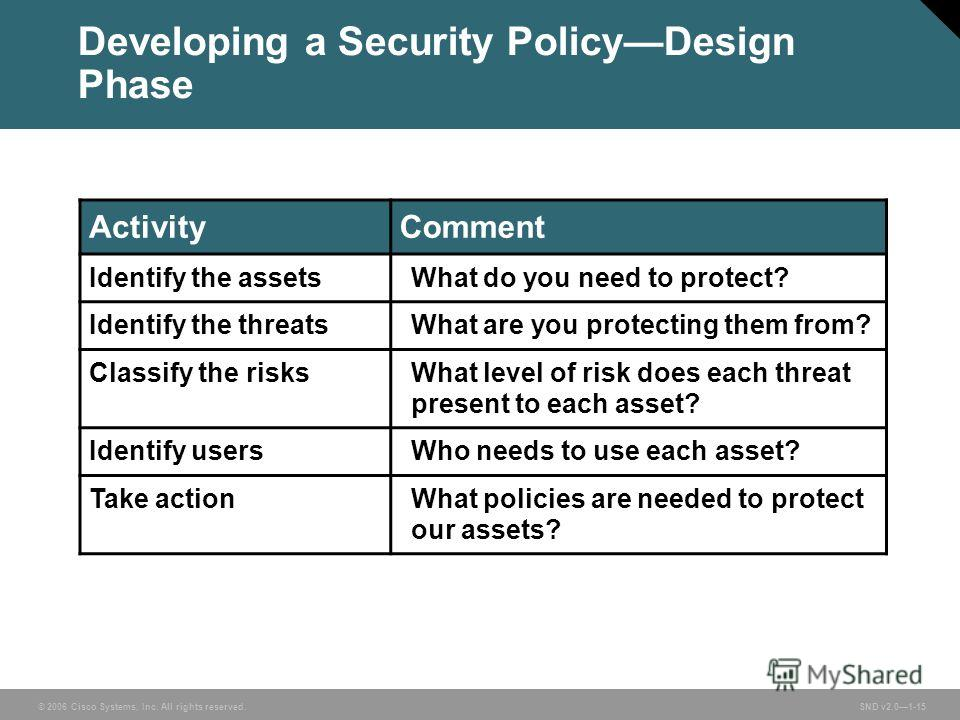 © 2006 Cisco Systems, Inc. All rights reserved. SND v2.01-15 Developing a Security PolicyDesign Phase ActivityComment Identify the assetsWhat do you need to protect? Identify the threatsWhat are you protecting them from? Classify the risksWhat level
