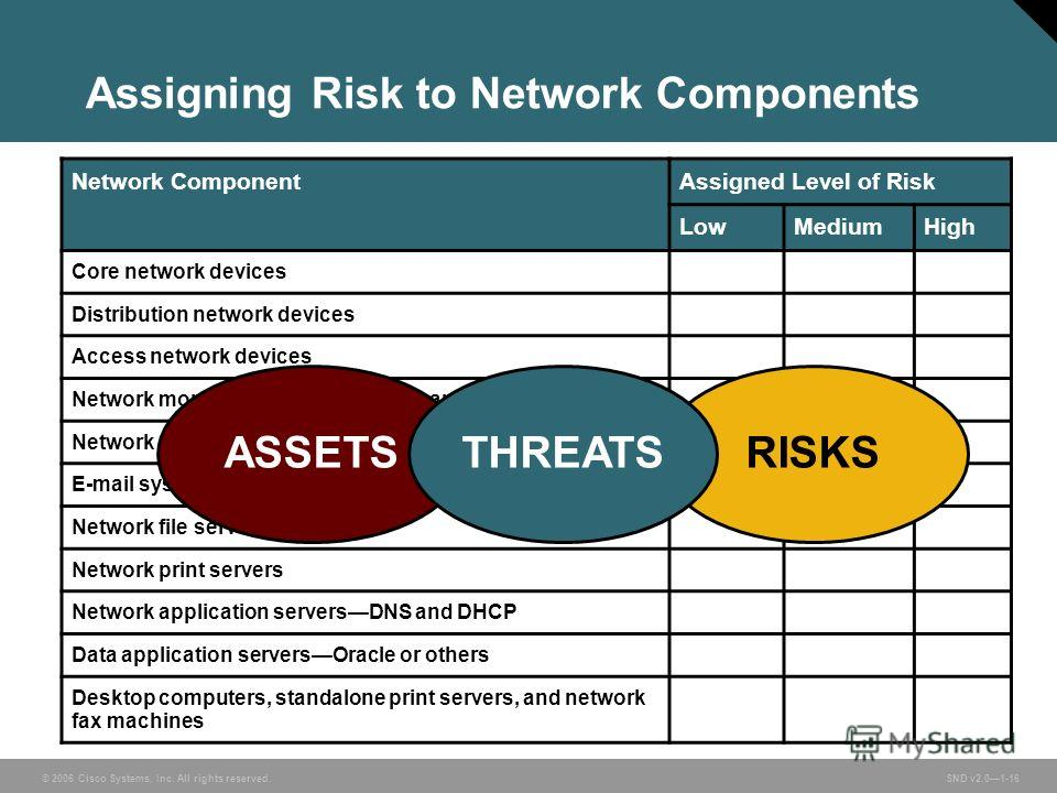 © 2006 Cisco Systems, Inc. All rights reserved. SND v2.01-16 Assigning Risk to Network Components Network ComponentAssigned Level of Risk LowMediumHigh Core network devices Distribution network devices Access network devices Network monitoring device