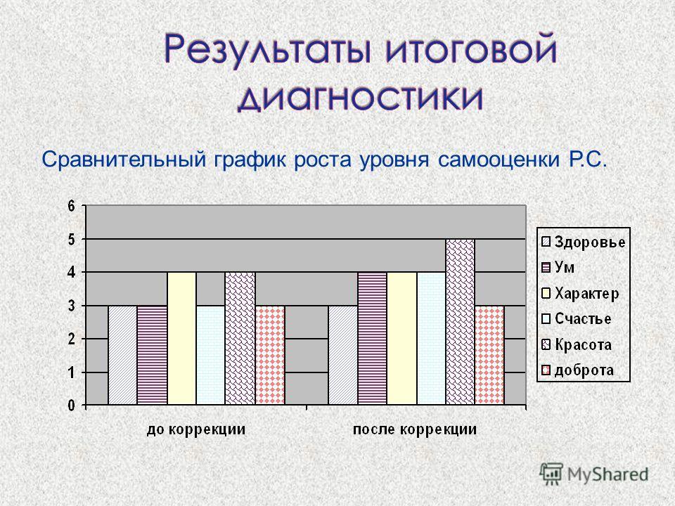 Сравнительный график роста уровня самооценки Р.С.