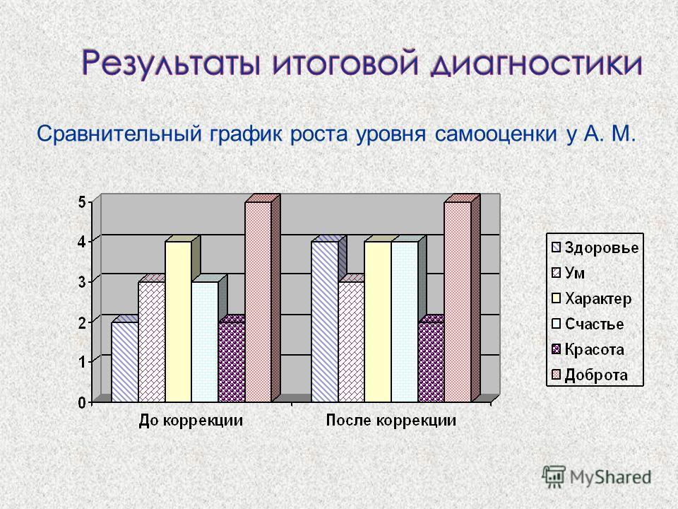 Сравнительный график роста уровня самооценки у А. М.