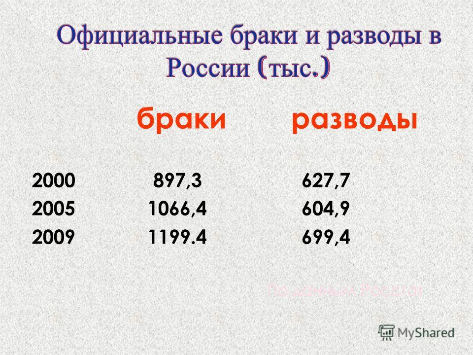 браки разводы 2000 897,3 627,7 2005 1066,4 604,9 2009 1199.4 699,4 По данным Росстат