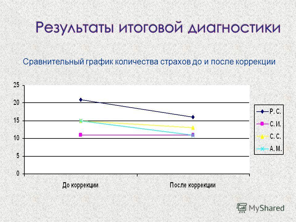 Сравнительный график количества страхов до и после коррекции