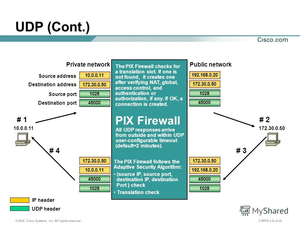 © 2004, Cisco Systems, Inc. All rights reserved. CSPFA 3.26-10 UDP (Cont.) PIX Firewall UDP header IP header The PIX Firewall checks for a translation slot. If one is not found, it creates one after verifying NAT, global, access control, and authenti