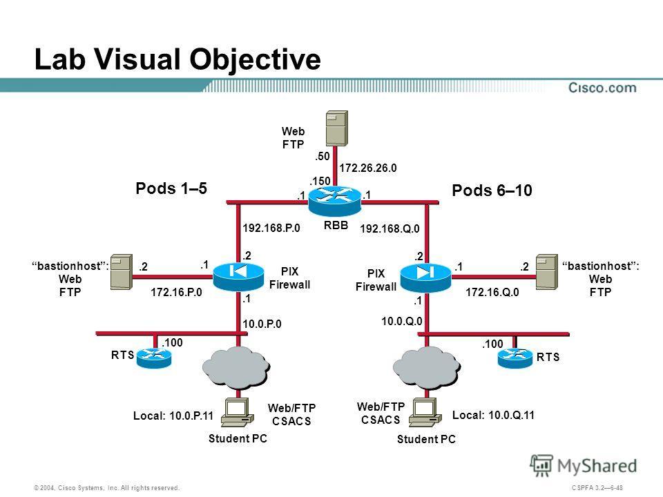 © 2004, Cisco Systems, Inc. All rights reserved. CSPFA 3.26-48 Lab Visual Objective 192.168.Q.0 192.168.P.0 Student PC.2.1 Student PC PIX Firewall Web/FTP CSACS.1.2.1 PIX Firewall.1 Local: 10.0.P.11 Local: 10.0.Q.11 10.0.P.0 10.0.Q.0 RTS.100 RTS.100